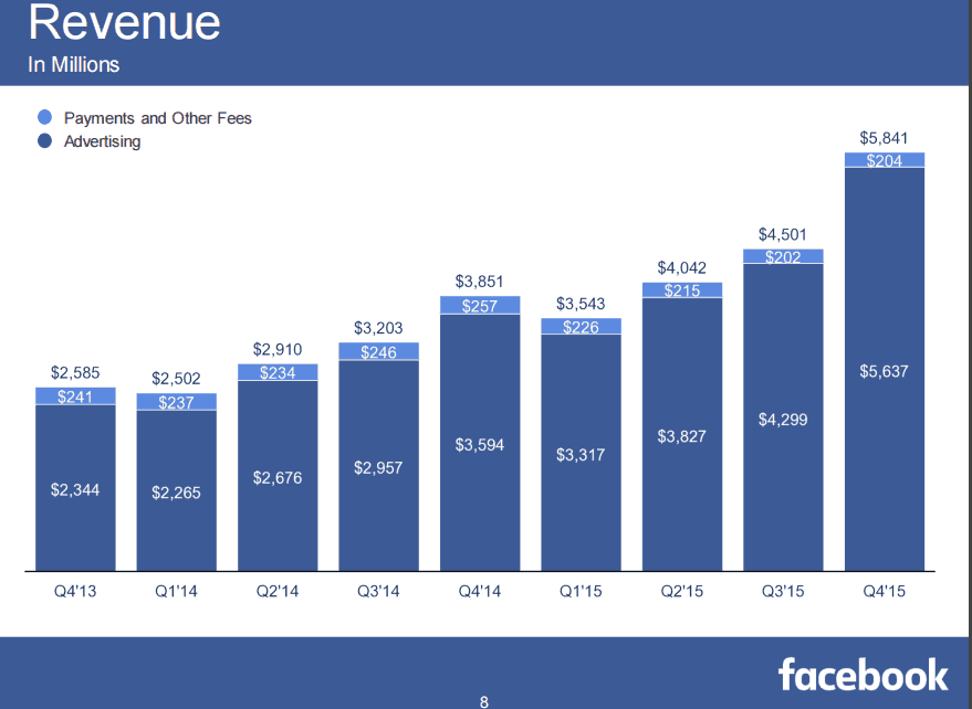 revenue analysis how facebook makes money Facebook is making more money than ever: on wednesday night the company revealed that between july and september it made $7bn (£57bn) in revenue - a 59 per cent increase on a year ago this .